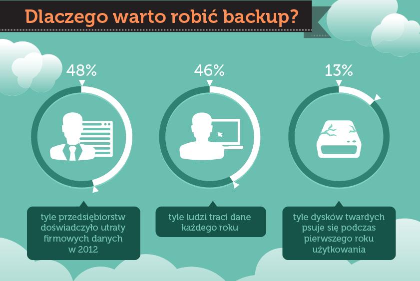 Zdjecie_dlaczego_warto_robic_backup