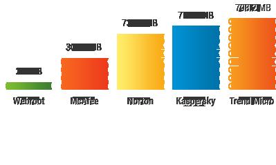 sem-av-slide-disk